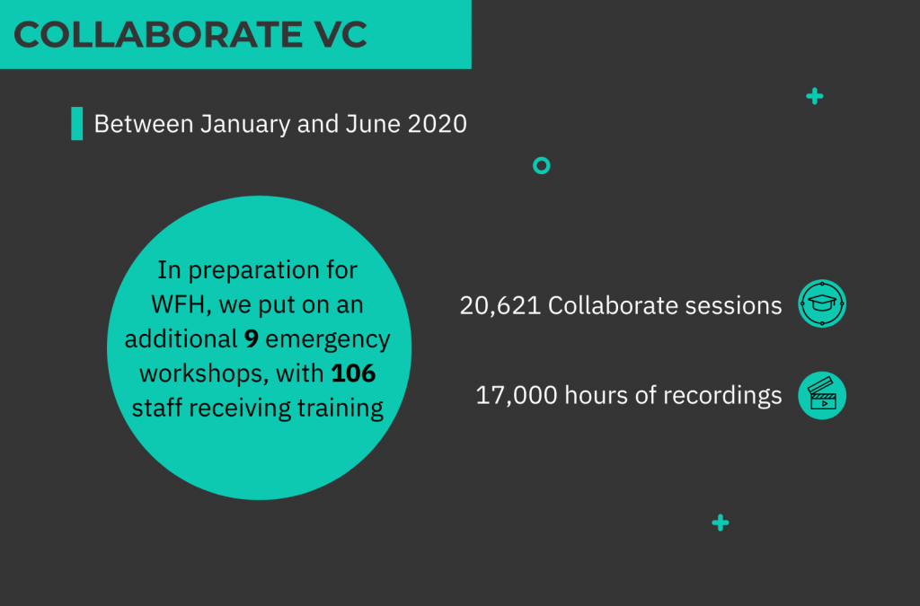 Infographic about Collaborate