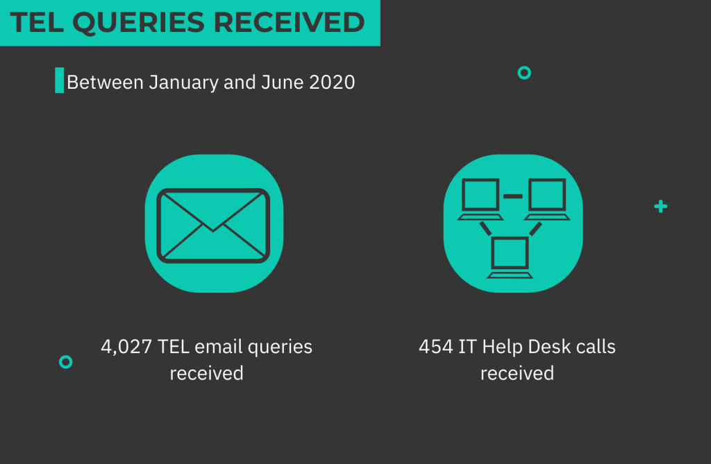 Infographic about TEL queries received January to June 2020