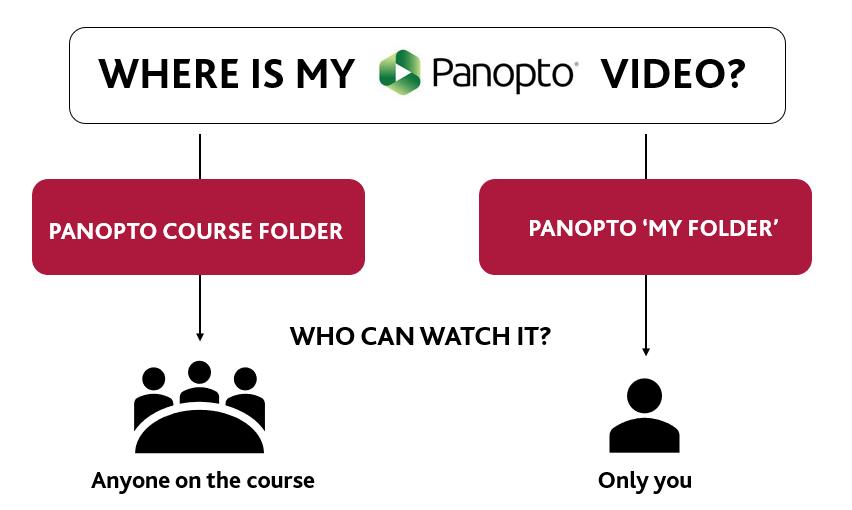 Panopto inforgraphic